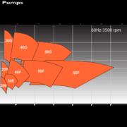 performance-envelope-3500rpm-60hz-2-pole